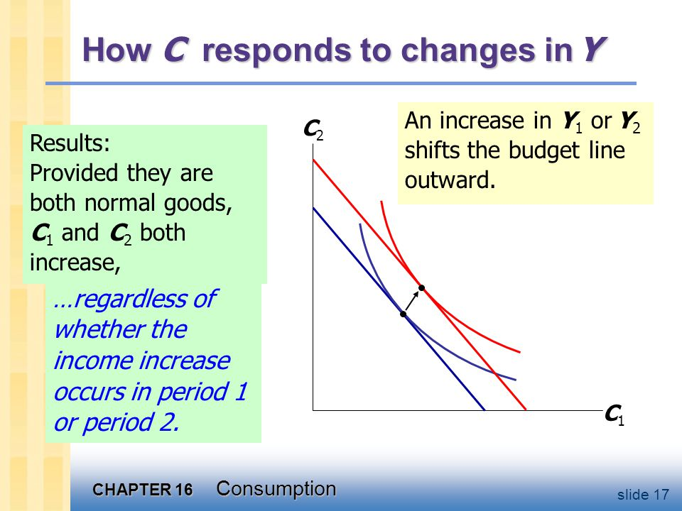 Keynes vs. Fisher Keynes: current consumption depends only on current income.
