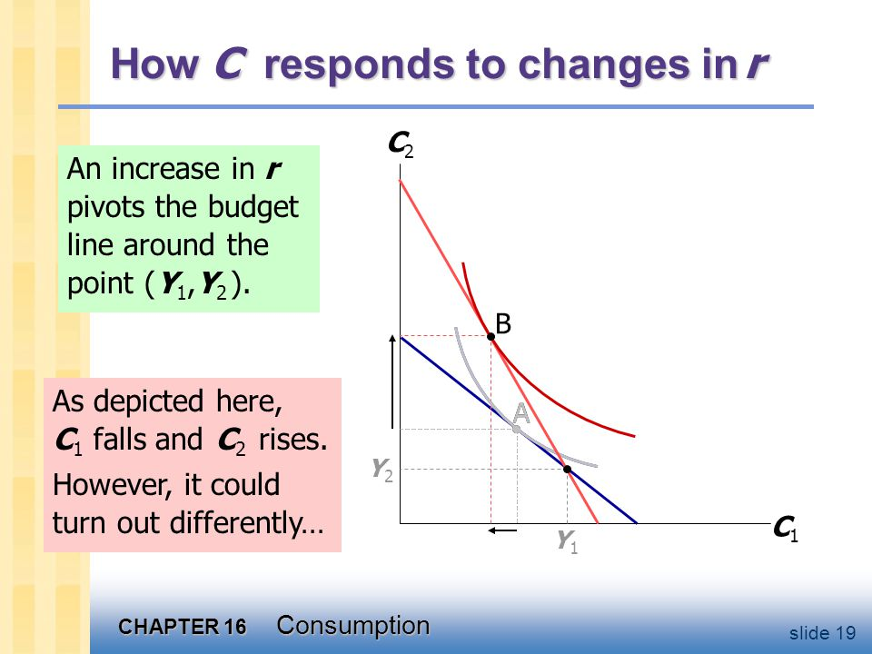 How C responds to changes in r