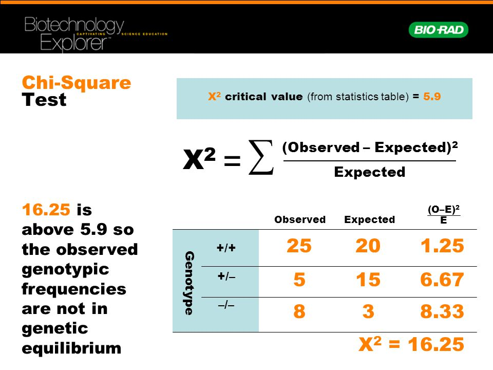 X2 critical value (from statistics table) = 5.9