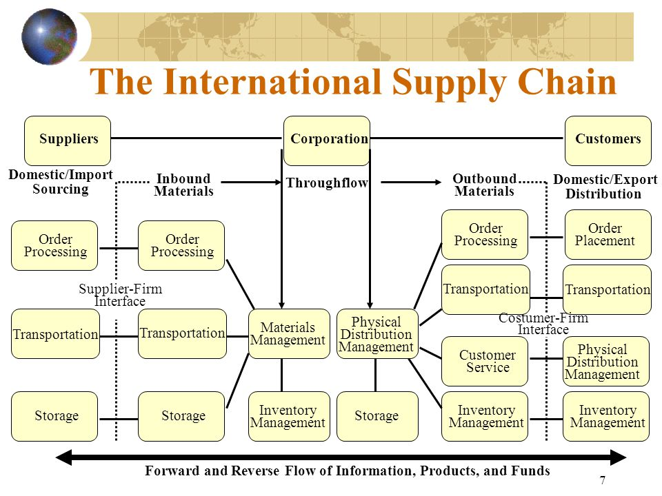 The International Supply Chain