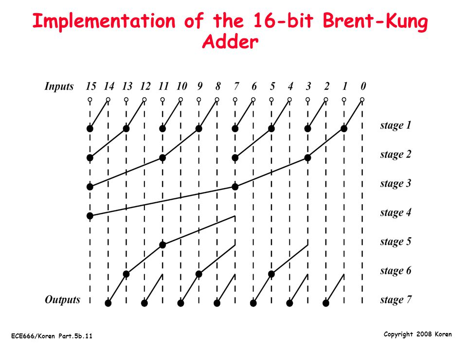 Implementation of the 16-bit Brent-Kung Adder