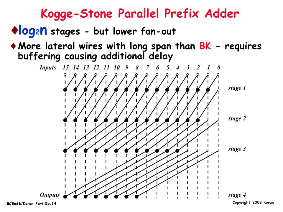Kogge-Stone Parallel Prefix Adder