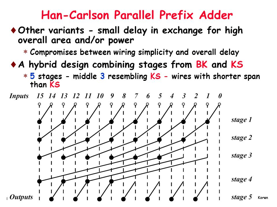 Han-Carlson Parallel Prefix Adder