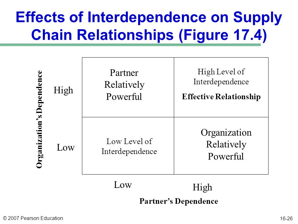 Effects of Interdependence on Supply Chain Relationships (Figure 17.4)
