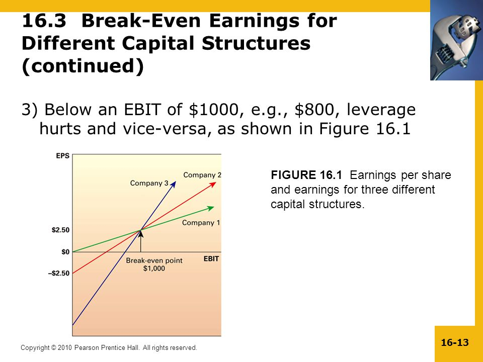 16.3 Break-Even Earnings for Different Capital Structures (continued)