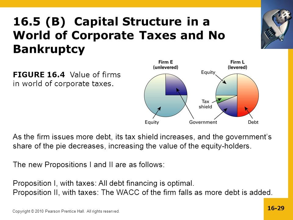 16.5 (B) Capital Structure in a World of Corporate Taxes and No Bankruptcy