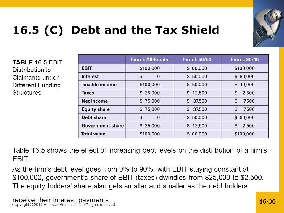 16.5 (C) Debt and the Tax Shield