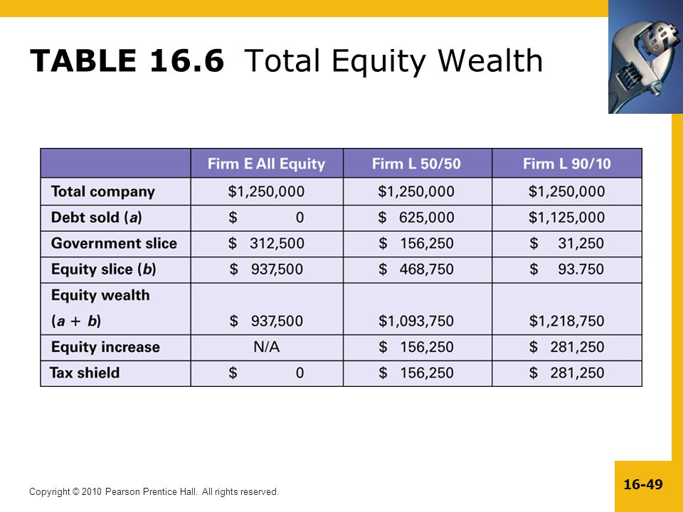 TABLE 16.6 Total Equity Wealth