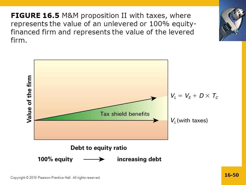 FIGURE 16.5 M&M proposition II with taxes, where represents the value of an unlevered or 100% equity-financed firm and represents the value of the levered firm.