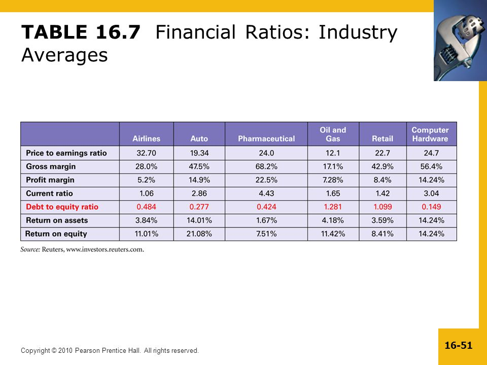 TABLE 16.7 Financial Ratios: Industry Averages