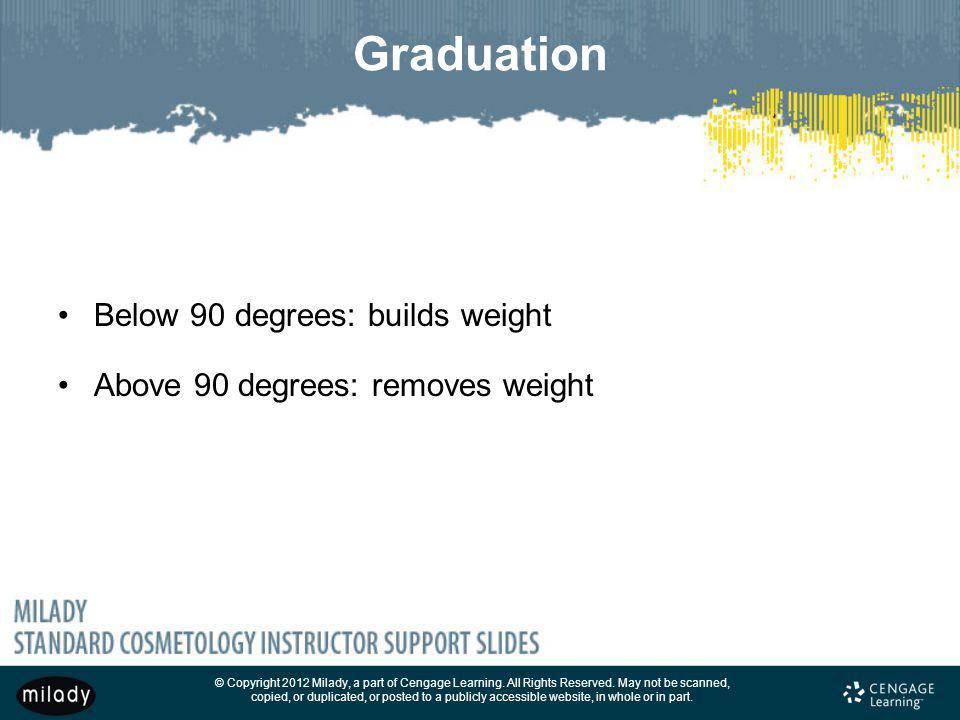 Graduation Below 90 degrees: builds weight