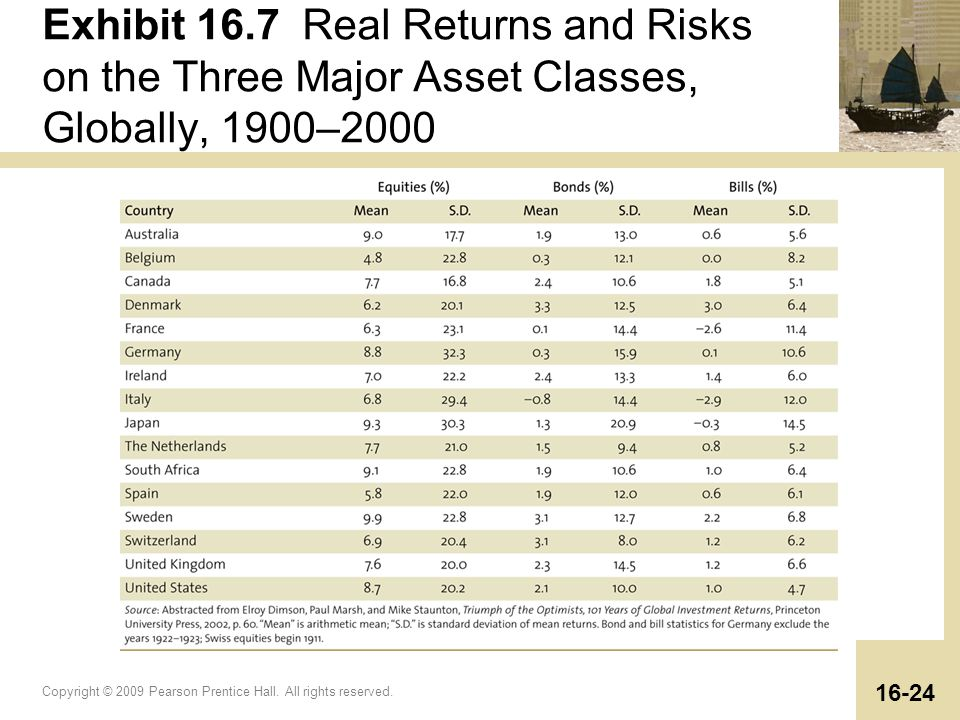 Exhibit 16.7 Real Returns and Risks on the Three Major Asset Classes, Globally, 1900–2000