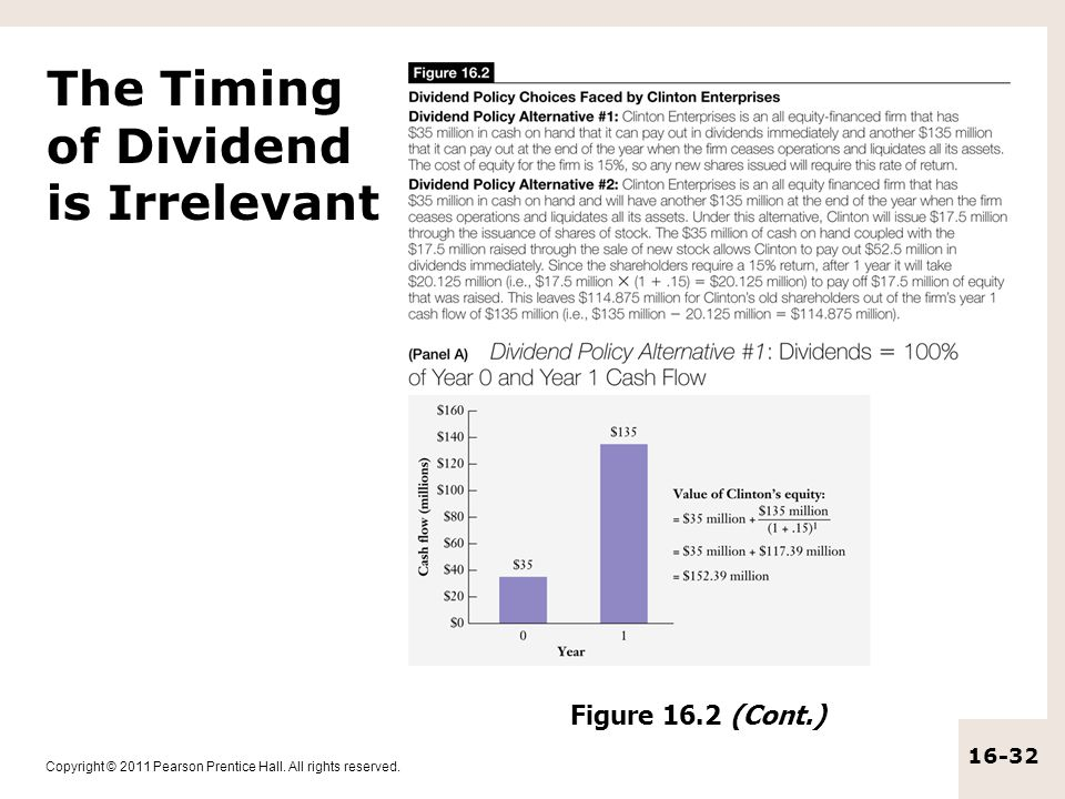 The Timing of Dividend is Irrelevant