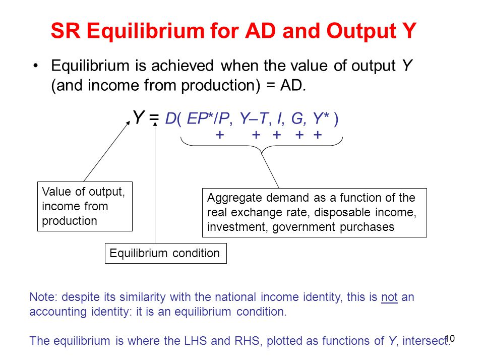 SR Equilibrium for AD and Output Y