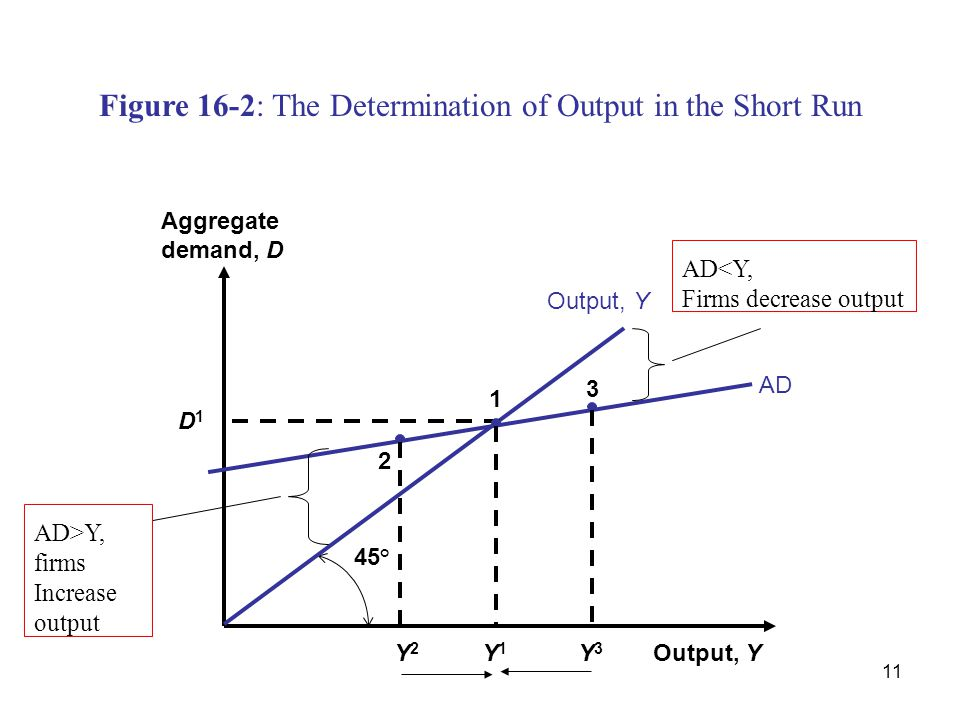Figure 16-2: The Determination of Output in the Short Run