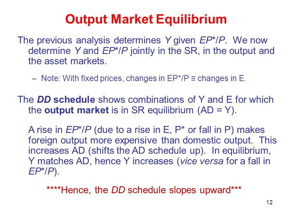 Output Market Equilibrium