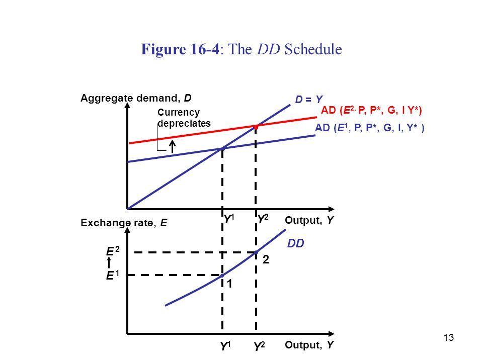 Figure 16-4: The DD Schedule