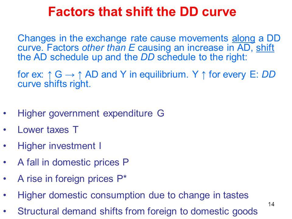 Factors that shift the DD curve