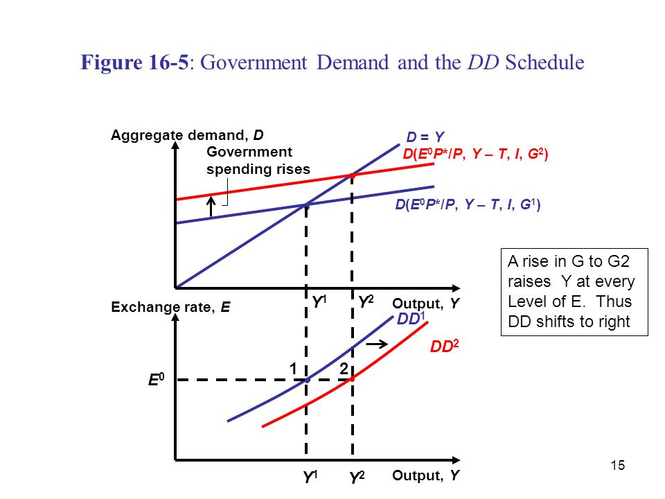 Figure 16-5: Government Demand and the DD Schedule