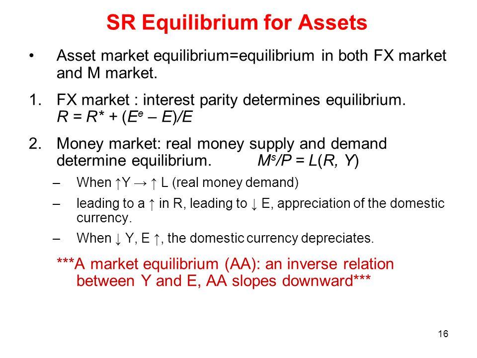 SR Equilibrium for Assets