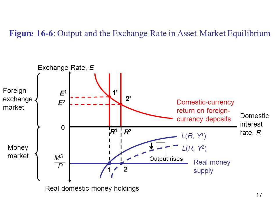 Figure 16-6: Output and the Exchange Rate in Asset Market Equilibrium