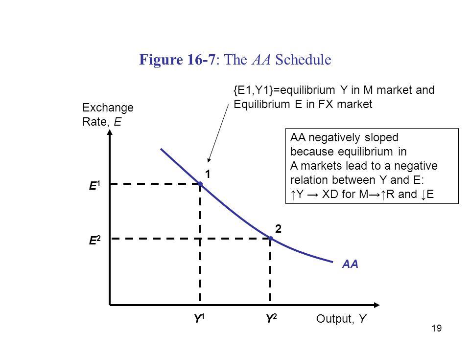 Figure 16-7: The AA Schedule