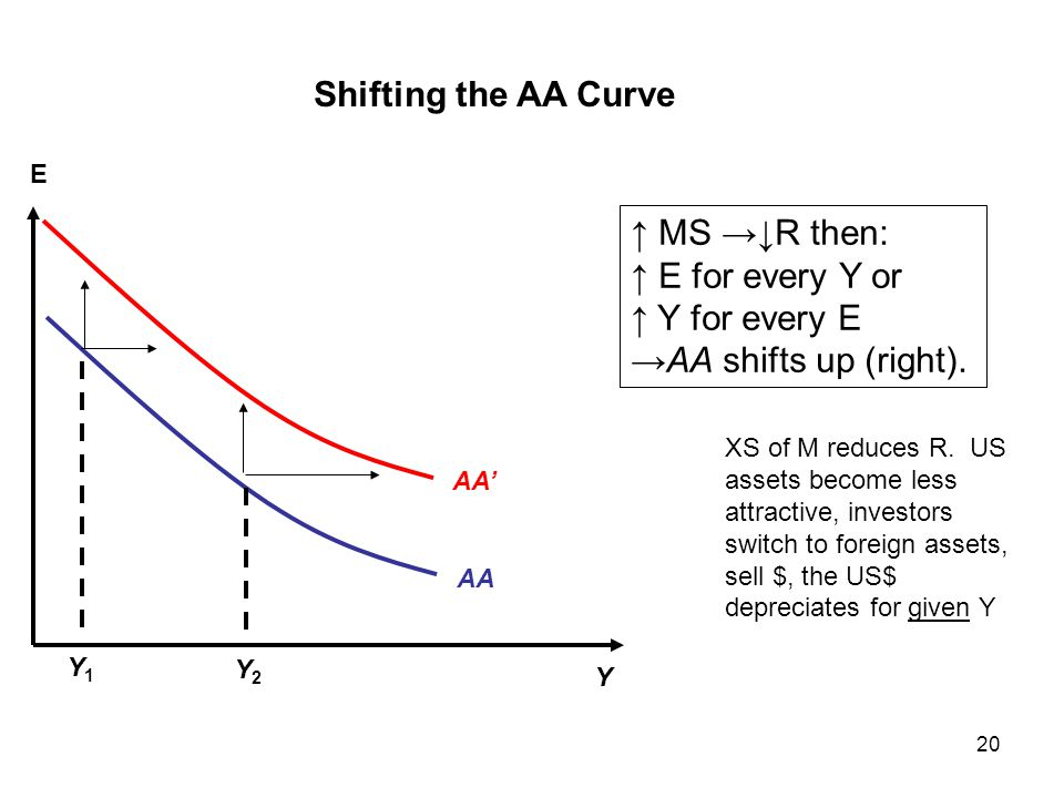 Shifting the AA Curve ↑ MS →↓R then: ↑ E for every Y or