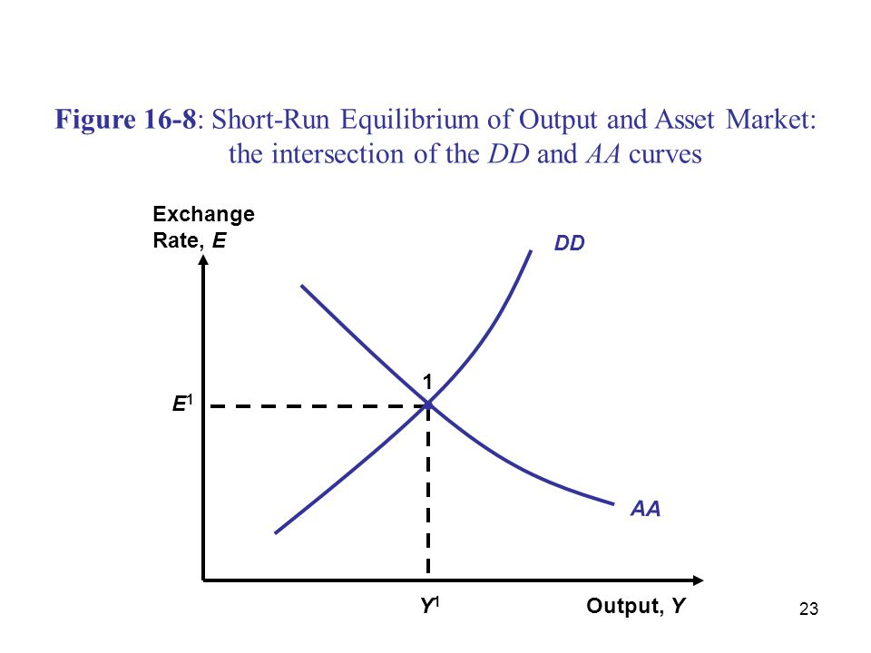 Figure 16-8: Short-Run Equilibrium of Output and Asset Market: