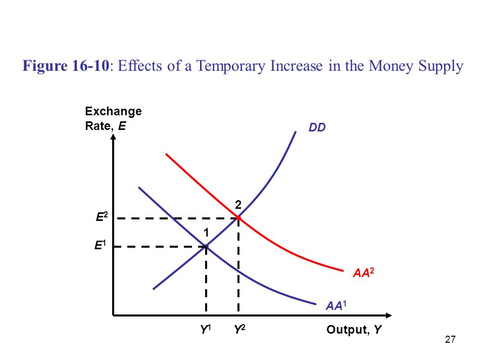 Figure 16-10: Effects of a Temporary Increase in the Money Supply