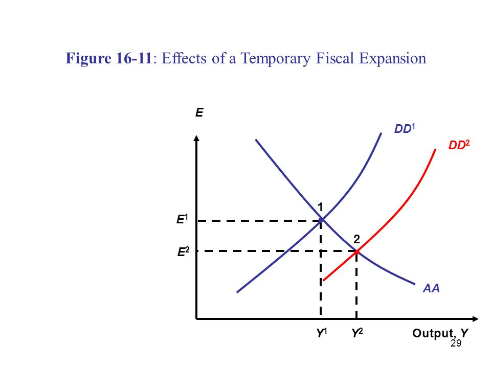 Figure 16-11: Effects of a Temporary Fiscal Expansion