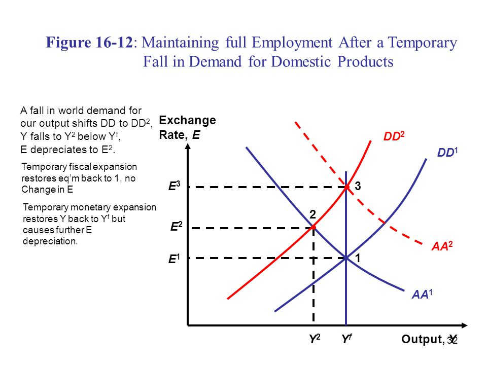 Figure 16-12: Maintaining full Employment After a Temporary