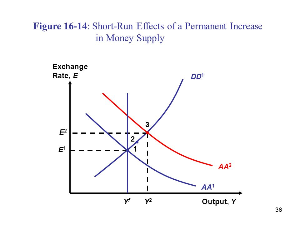 Figure 16-14: Short-Run Effects of a Permanent Increase
