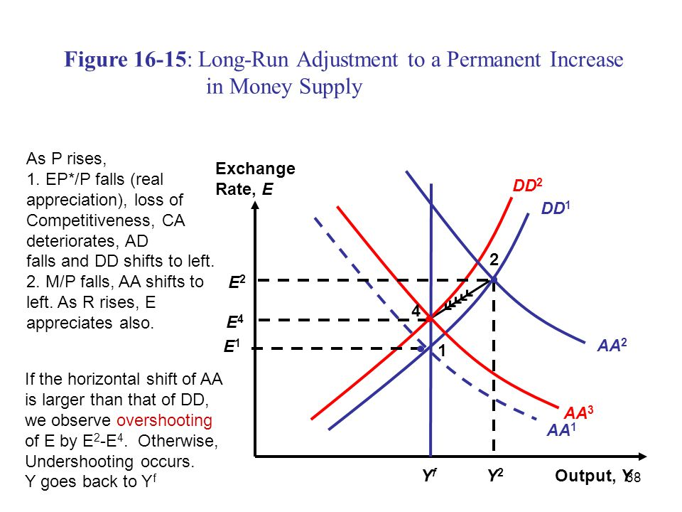 Figure 16-15: Long-Run Adjustment to a Permanent Increase