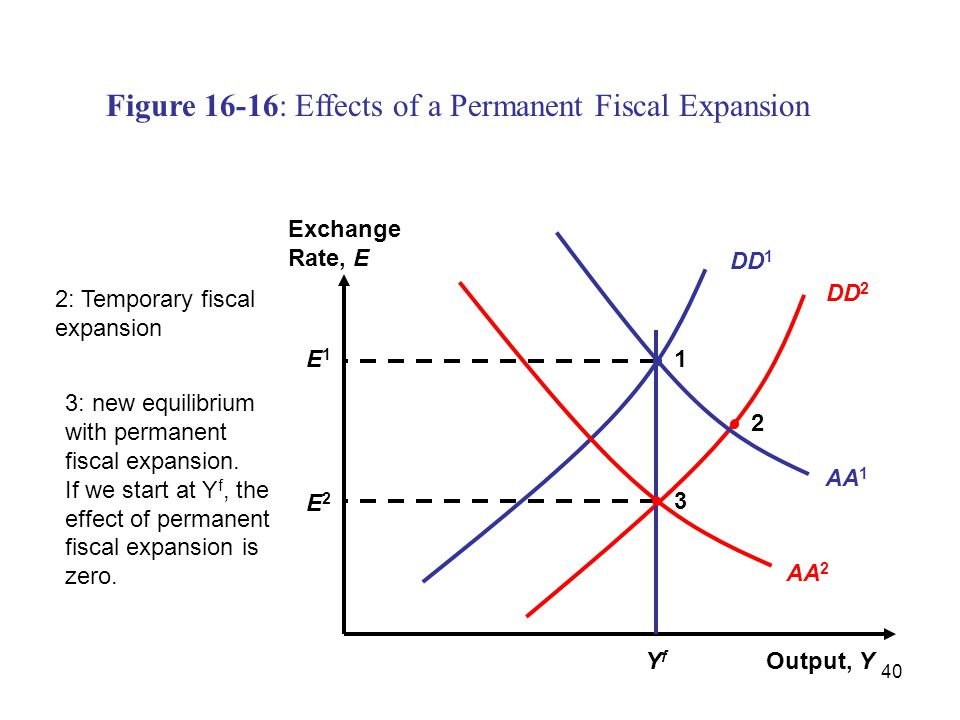 Figure 16-16: Effects of a Permanent Fiscal Expansion
