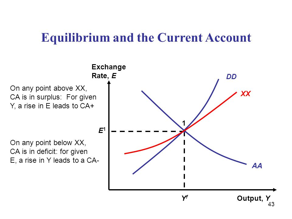 Equilibrium and the Current Account