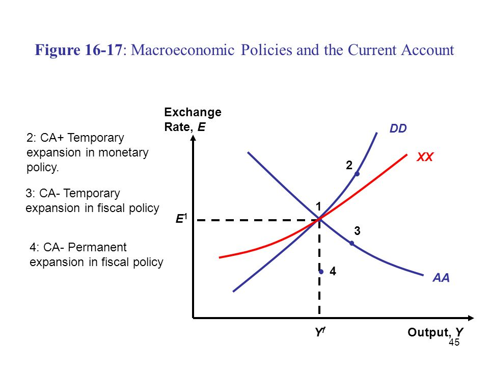 Figure 16-17: Macroeconomic Policies and the Current Account