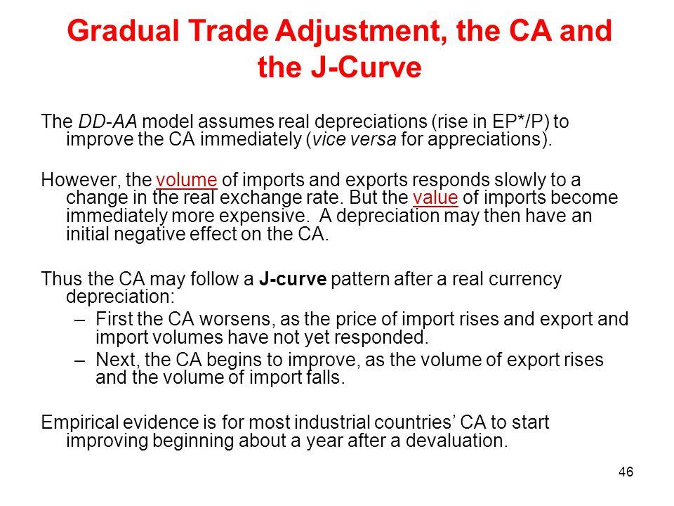 Gradual Trade Adjustment, the CA and the J-Curve