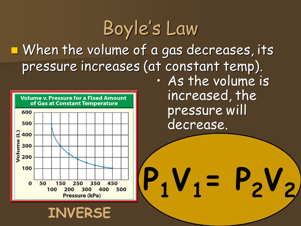 Boyle's Law When the volume of a gas decreases, its pressure increases (at constant temp). As the volume is increased, the pressure will decrease.