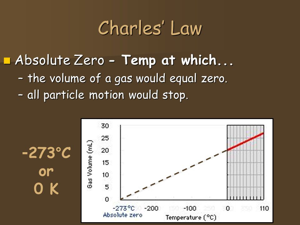 Charles' Law -273°C or 0 K Absolute Zero - Temp at which...