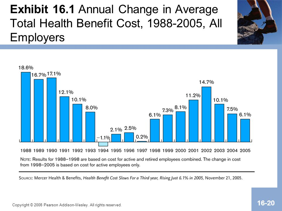 Exhibit 16.1 Annual Change in Average Total Health Benefit Cost, 1988-2005, All Employers