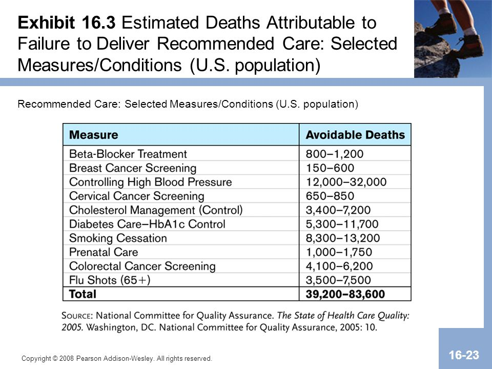 Exhibit 16.3 Estimated Deaths Attributable to Failure to Deliver Recommended Care: Selected Measures/Conditions (U.S. population)