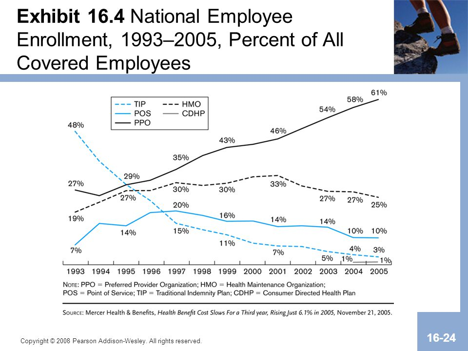 Exhibit 16.4 National Employee Enrollment, 1993–2005, Percent of All Covered Employees