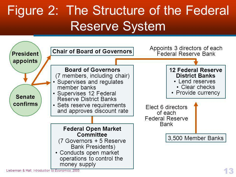 Figure 2: The Structure of the Federal Reserve System
