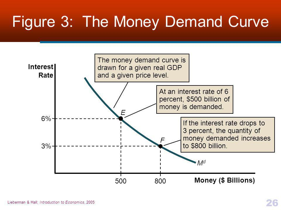 Figure 3: The Money Demand Curve