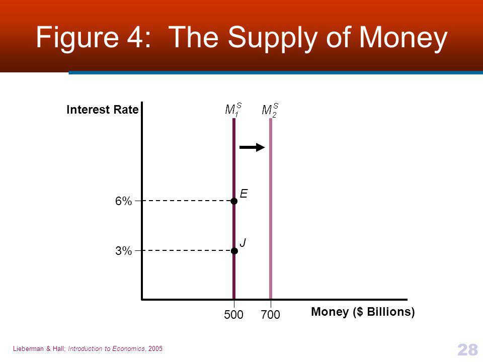 Figure 4: The Supply of Money