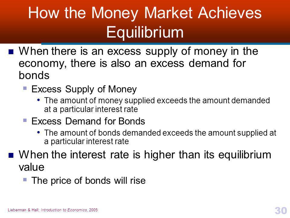 How the Money Market Achieves Equilibrium