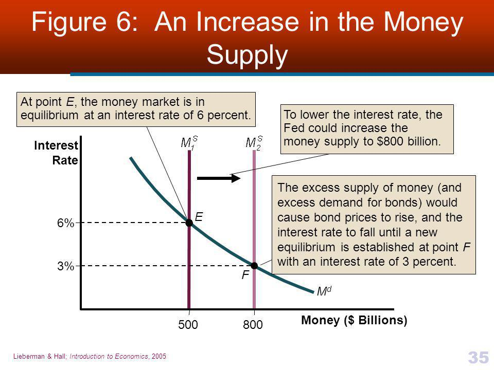 Figure 6: An Increase in the Money Supply