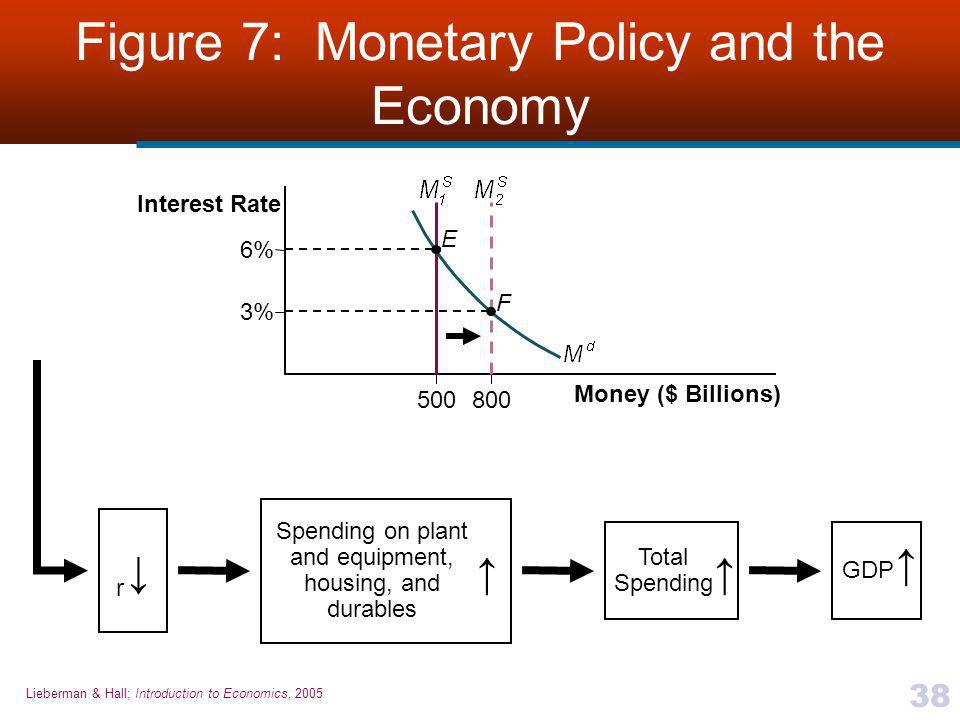 Figure 7: Monetary Policy and the Economy