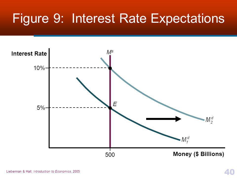 Figure 9: Interest Rate Expectations