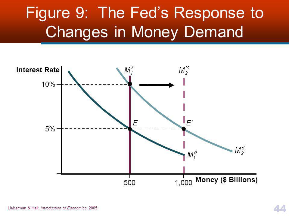 Figure 9: The Fed's Response to Changes in Money Demand